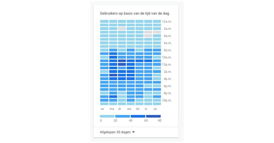 De werking van Google Analytics